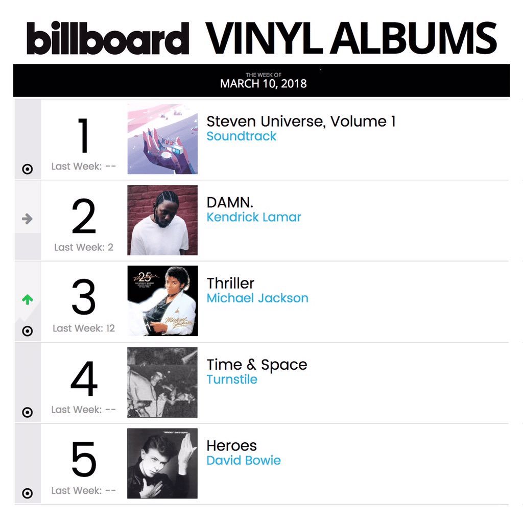 Steven Universe Soundtrack Volume One Reached Number One In The Billboard Vinyl Album Charts